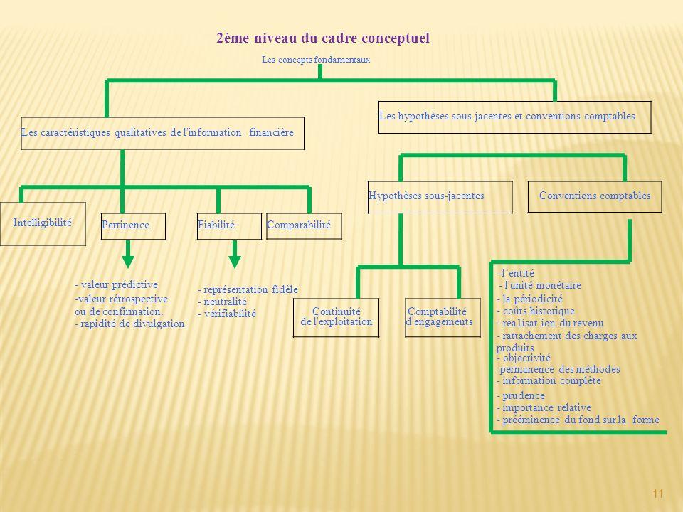 11 2ème niveau du cadre conceptuel Les concepts fondamentaux Les caractéristiques qualitatives de l'information financière Les hypothèses sous jacente
