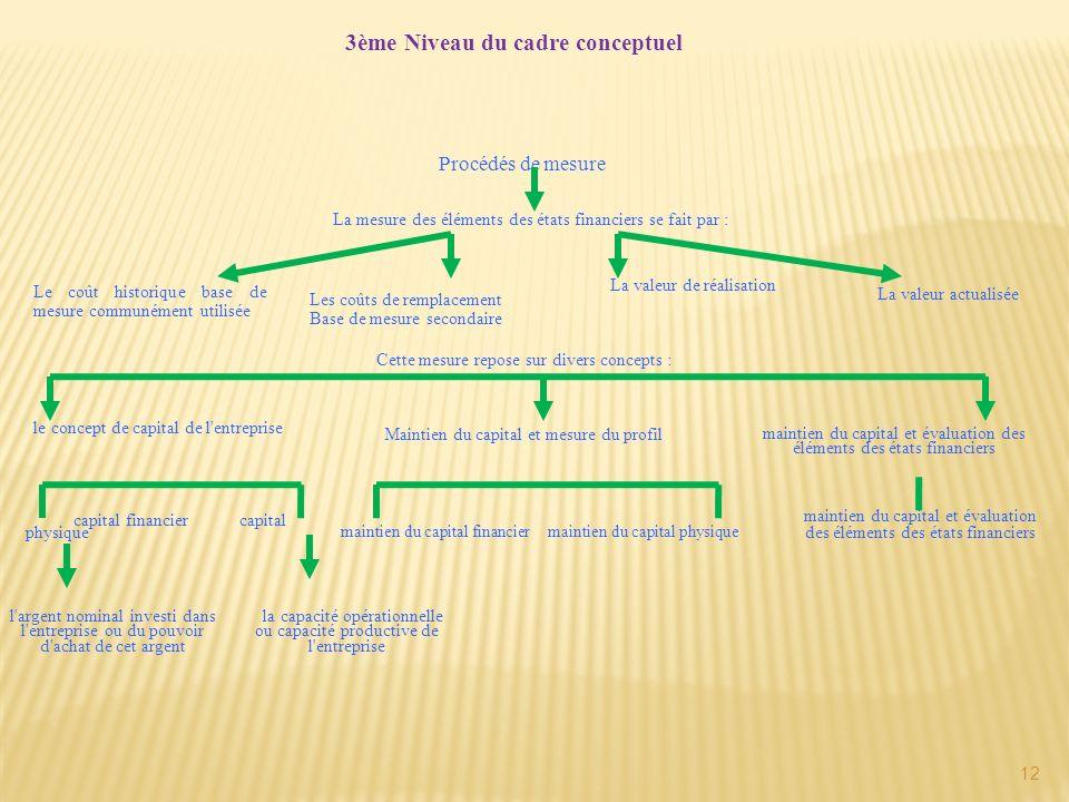 12 3ème Niveau du cadre conceptuel Le coût historique base de mesure communément utilisée le concept de capital de l'entreprise Procédés de mesure mai