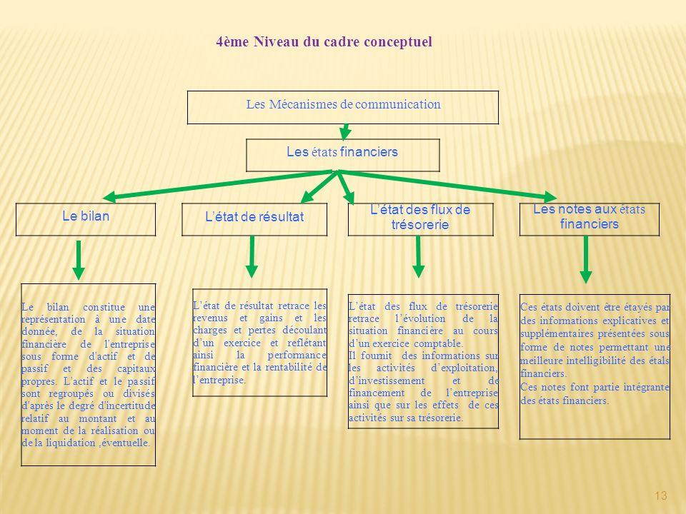 13 4ème Niveau du cadre conceptuel Les Mécanismes de communication Le bilan constitue une représentation à une date donnée, de la situation financière