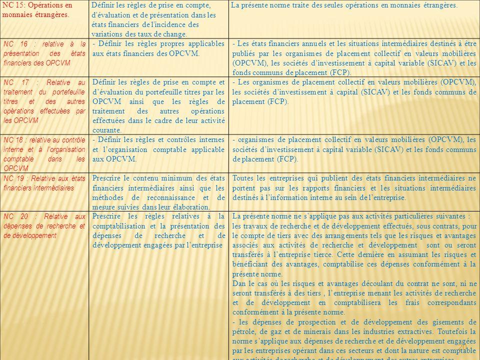 20 NC 15: Opérations en monnaies étrangères. Définir les règles de prise en compte, d'évaluation et de présentation dans les états financiers de l'inc