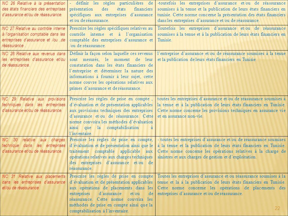 22 NC 26 Relative à la présentation des états financiers des entreprises dassurance et/ou de réassurance. - définir les règles particulières de présen