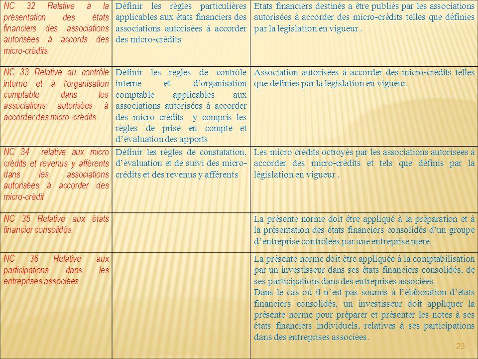 23 NC 32 Relative à la présentation des états financiers des associations autorisées à accords des micro-crédits Définir les règles particulières appl