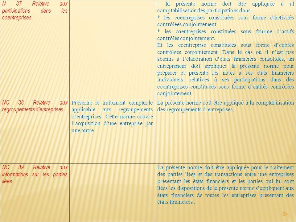 24 N 37 Relative aux participations dans les coentreprises - la présente norme doit être appliquée à al comptabilisation des participations dans : * l