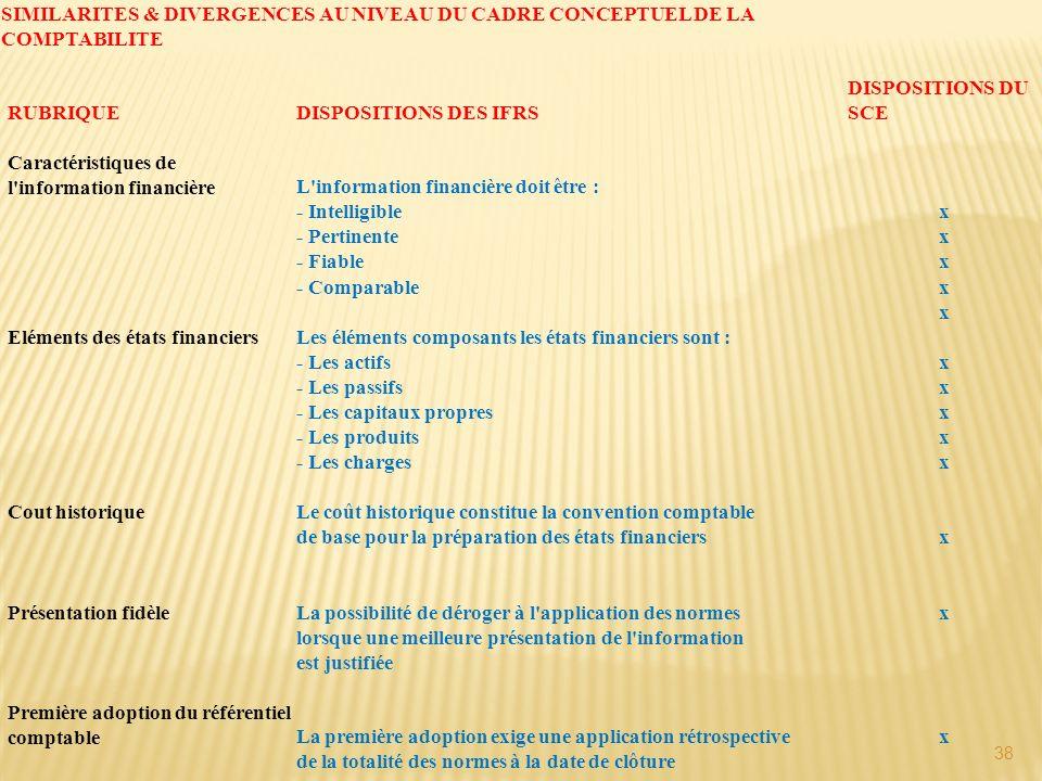 38 SIMILARITES & DIVERGENCES AU NIVEAU DU CADRE CONCEPTUEL DE LA COMPTABILITE RUBRIQUEDISPOSITIONS DES IFRS DISPOSITIONS DU SCE Caractéristiques de l'