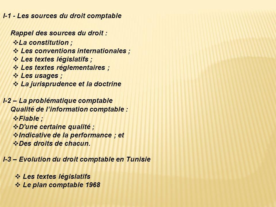 I-1 - Les sources du droit comptable La constitution ; Les conventions internationales ; Les textes législatifs ; Les textes réglementaires ; Les usag