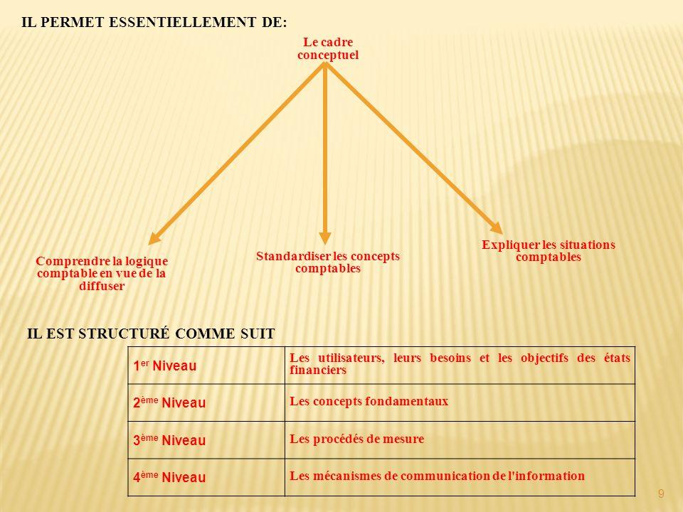 40 Bilan Format de présentation Aucun format particulier n est prévu, toutefois les normes exigentUn modèle de présentation a été élaboré une présentation séparée des actifs d une part et des capitaux propres et des passifs d autre part Distinction entre courants et non courants Compensation Les actifs et les passifs ne peuvent être compensé que si - la société dispose d un droit juridiquement exécutoire pour compenser, et - envisage de régler les transactions sur une base nette Etat de résultat Format de présentationAucune format particulier n est prévuUn modèle de présentation a été élaboré L entreprise peut présenter ses charges par fonction ou par nature Présentation des charges et des produits par destination pour le modèle de référence Présentation des charges et des produits par nature pour le modèle autorisé Eléments exceptionnels Les IFRS n emploient pas ce terme.