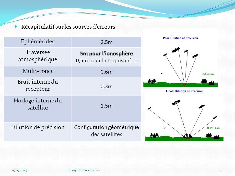 11/11/2013Stage F.I Avril 201023 Récapitulatif sur les sources derreurs Ephémérides 2,5m Traversée atmosphérique 5m pour lionosphère 0,5m pour la trop