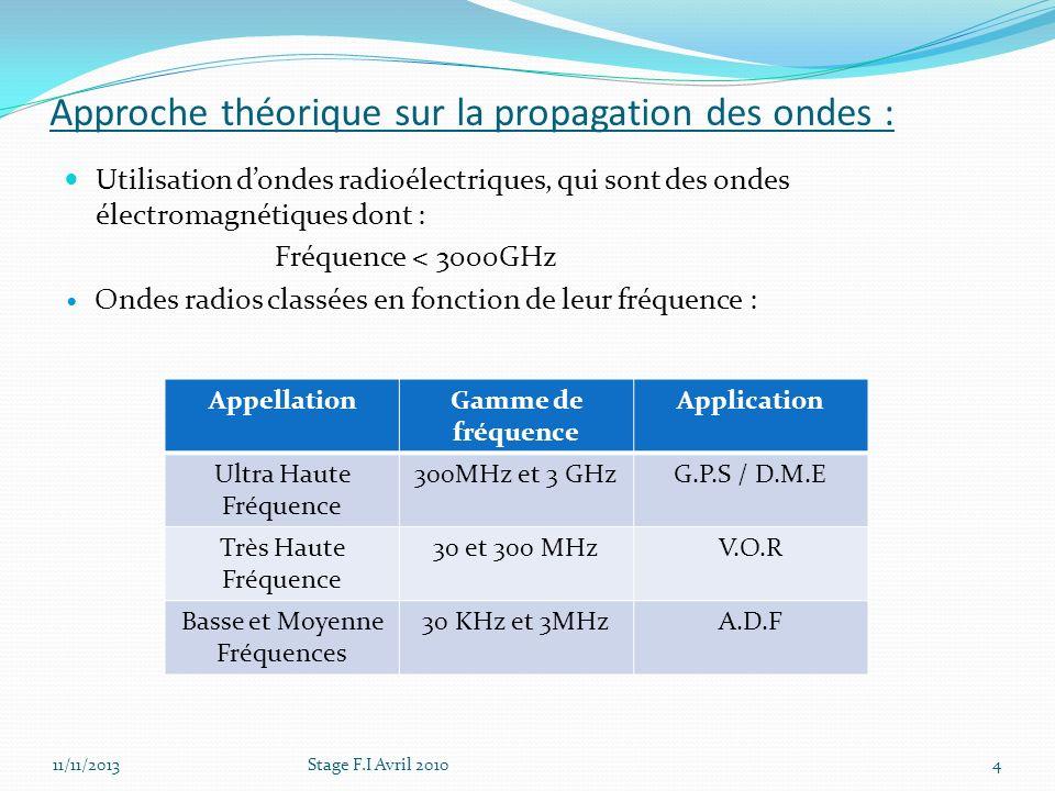 Approche théorique sur la propagation des ondes : Utilisation dondes radioélectriques, qui sont des ondes électromagnétiques dont : Fréquence < 3000GH