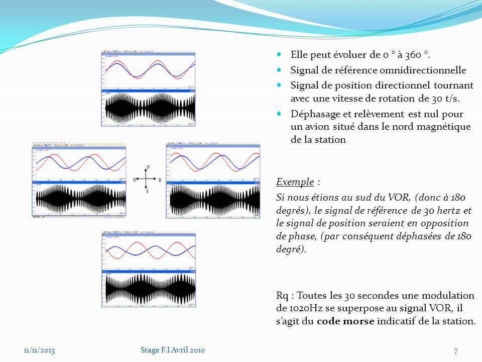 Elle peut évoluer de 0 ° à 360 °. Signal de référence omnidirectionnelle Signal de position directionnel tournant avec une vitesse de rotation de 30 t