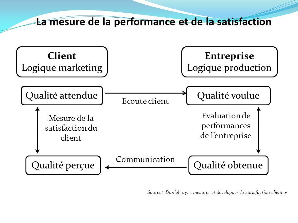 Client Logique marketing Entreprise Logique production Qualité attendue Qualité perçue Qualité voulue Qualité obtenue Ecoute client Communication Eval