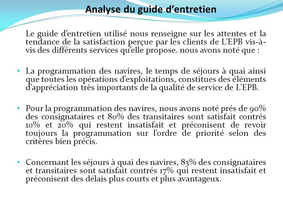 Le guide dentretien utilisé nous renseigne sur les attentes et la tendance de la satisfaction perçue par les clients de LEPB vis-à- vis des différents