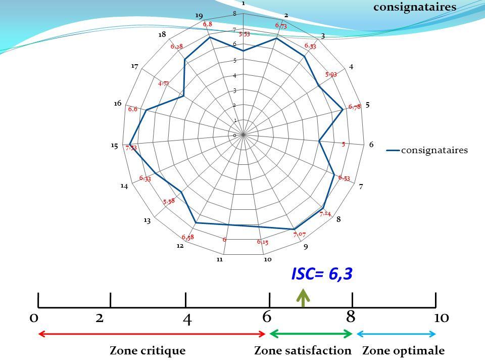 0 2 4 6 8 10 Zone optimale Zone satisfaction Zone critique ISC= 6,49
