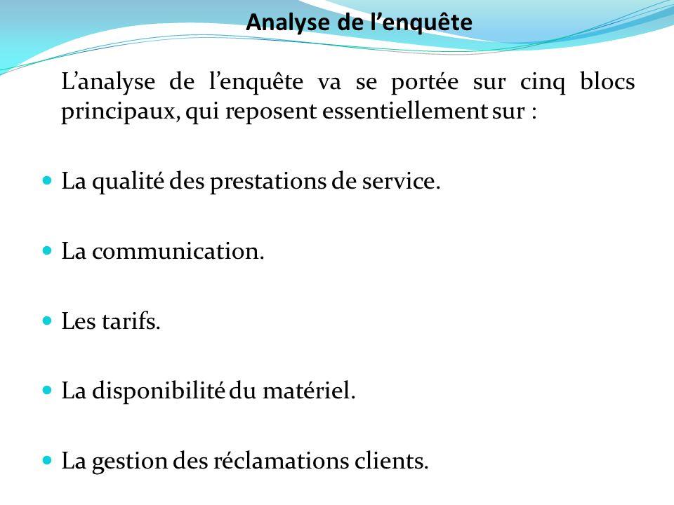 Lanalyse de lenquête va se portée sur cinq blocs principaux, qui reposent essentiellement sur : La qualité des prestations de service. La communicatio