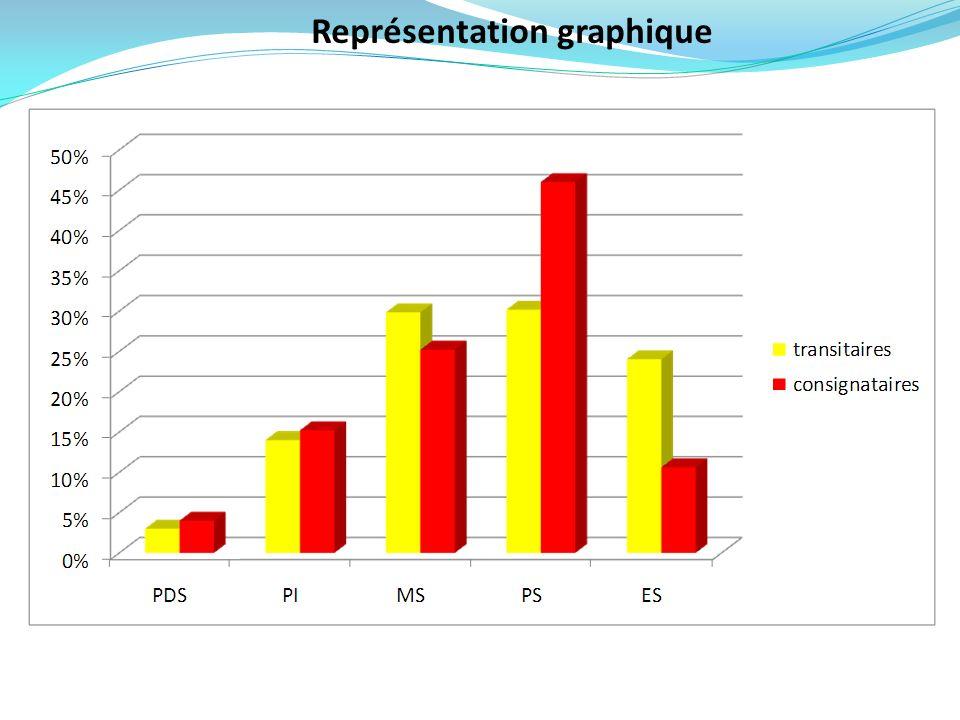 Représentation graphique 29.24% 15.21%14% 4% 24.02%10.62% 3% 25.81% 30.17% 46.01%