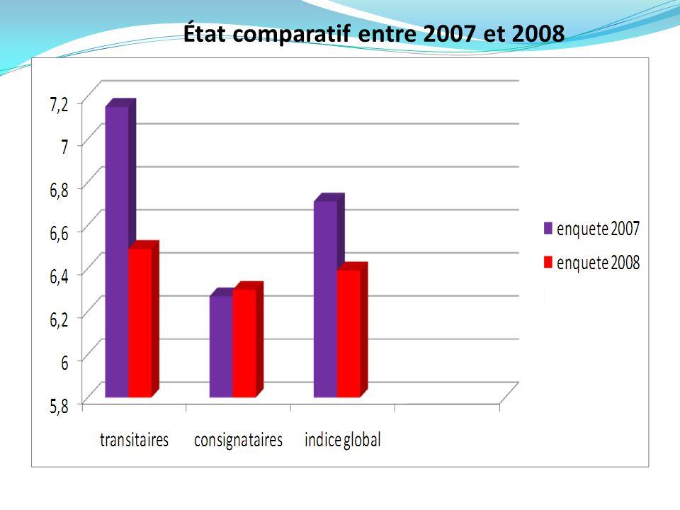 État comparatif entre 2007 et 2008 6.71 6.496.396.36.27 7.15 -9.23% 0.47% -4.76%