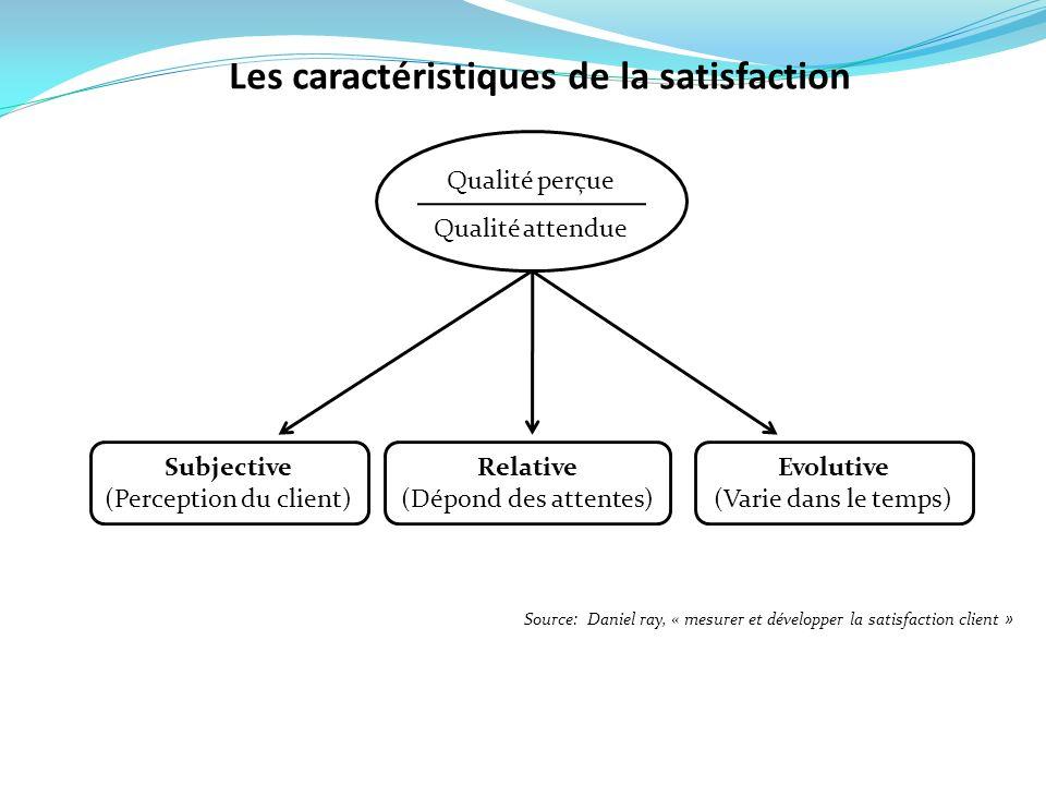 Qualité perçue Qualité attendue Subjective (Perception du client) Relative (Dépond des attentes) Evolutive (Varie dans le temps) Les caractéristiques
