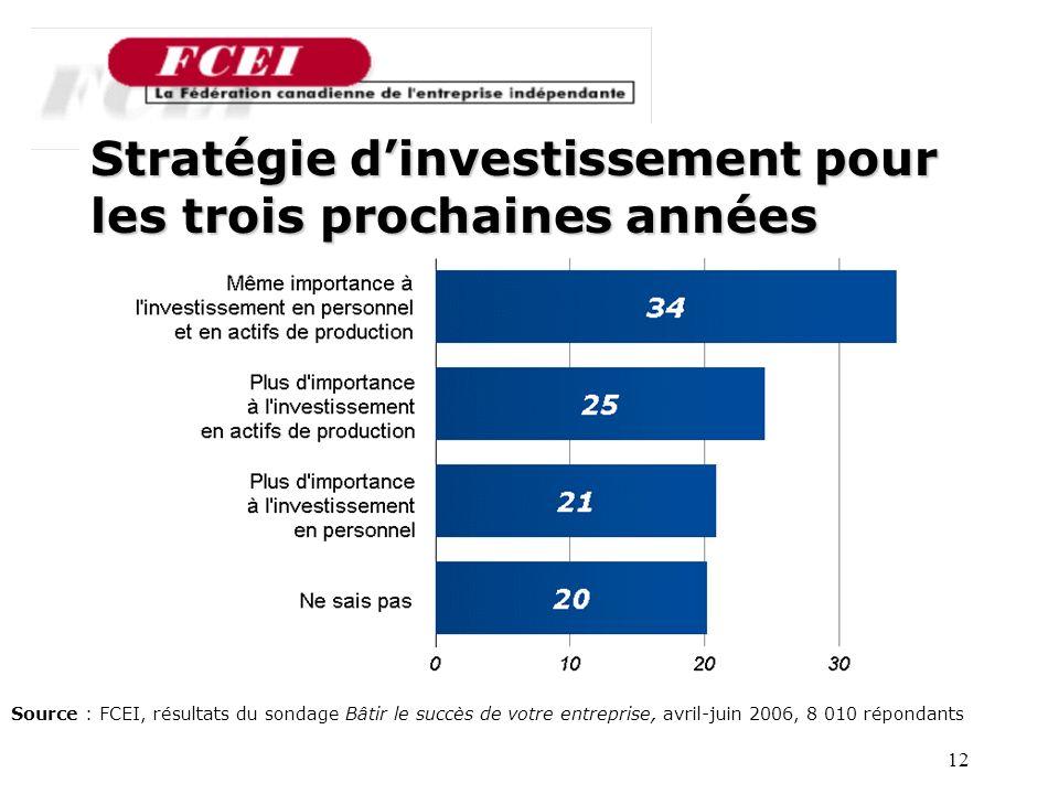12 Stratégie dinvestissement pour les trois prochaines années Source : FCEI, résultats du sondage Bâtir le succès de votre entreprise, avril-juin 2006, 8 010 répondants
