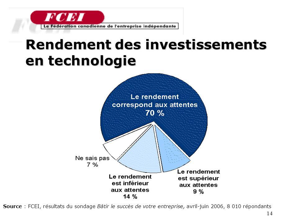 14 Source : FCEI, résultats du sondage Bâtir le succès de votre entreprise, avril-juin 2006, 8 010 répondants Rendement des investissements en technologie