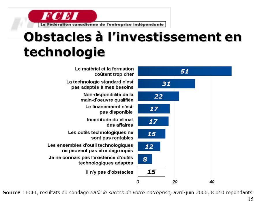15 Obstacles à linvestissement en technologie Source : FCEI, résultats du sondage Bâtir le succès de votre entreprise, avril-juin 2006, 8 010 répondants