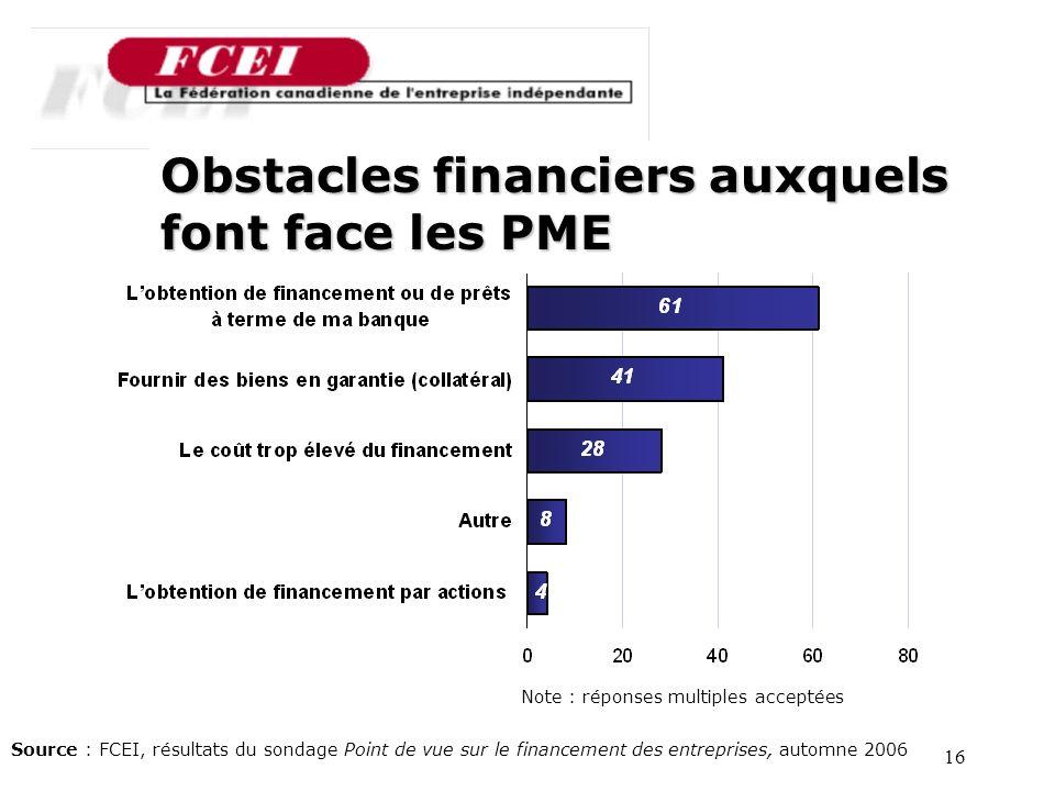 16 Source : FCEI, résultats du sondage Point de vue sur le financement des entreprises, automne 2006 Obstacles financiers auxquels font face les PME Note : réponses multiples acceptées