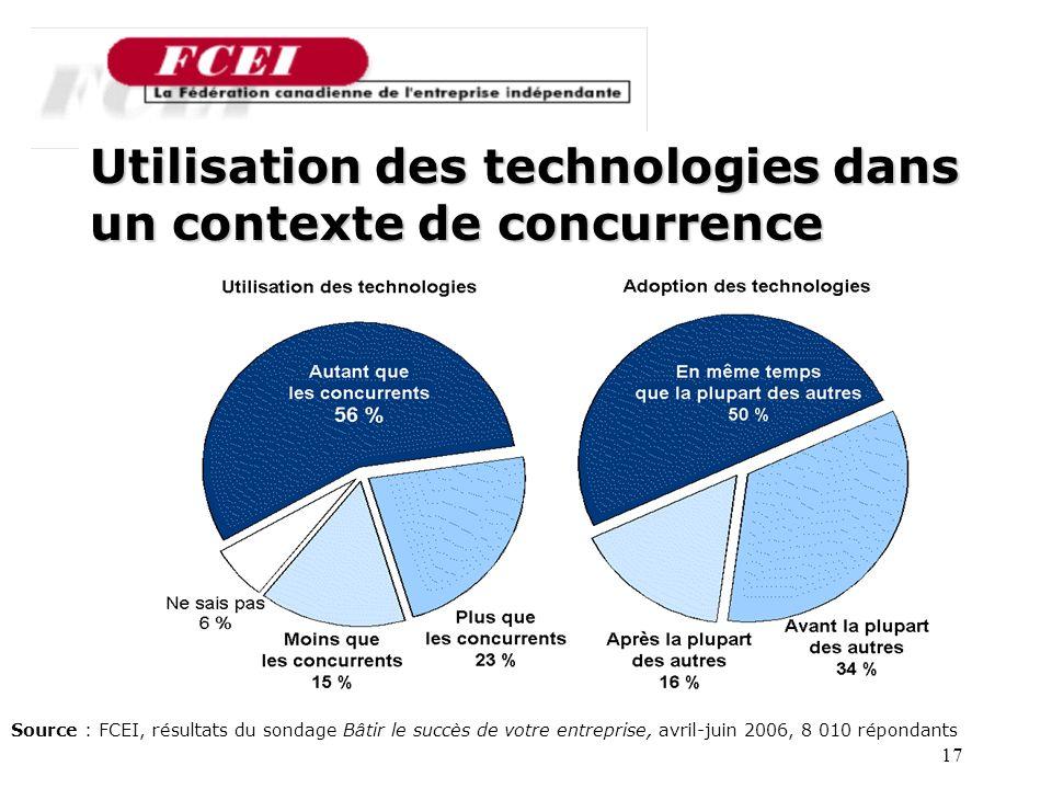 17 Utilisation des technologies dans un contexte de concurrence Source : FCEI, résultats du sondage Bâtir le succès de votre entreprise, avril-juin 2006, 8 010 répondants