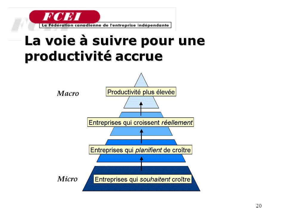 20 Nombre de PME participantes, par secteur La voie à suivre pour une productivité accrue