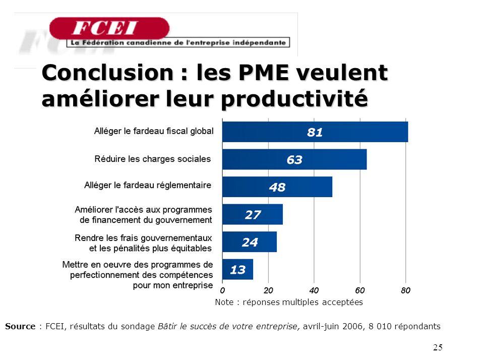 25 Conclusion : les PME veulent améliorer leur productivité Source : FCEI, résultats du sondage Bâtir le succès de votre entreprise, avril-juin 2006, 8 010 répondants Note : réponses multiples acceptées