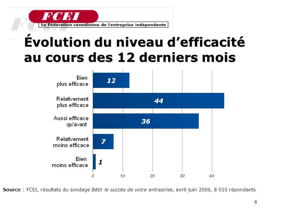 6 Source : FCEI, résultats du sondage Bâtir le succès de votre entreprise, avril-juin 2006, 8 010 répondants Évolution du niveau defficacité au cours des 12 derniers mois