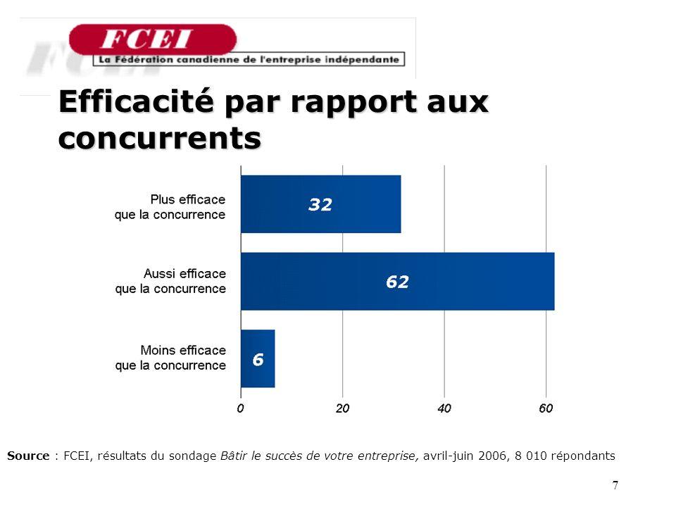 7 Efficacité par rapport aux concurrents Source : FCEI, résultats du sondage Bâtir le succès de votre entreprise, avril-juin 2006, 8 010 répondants