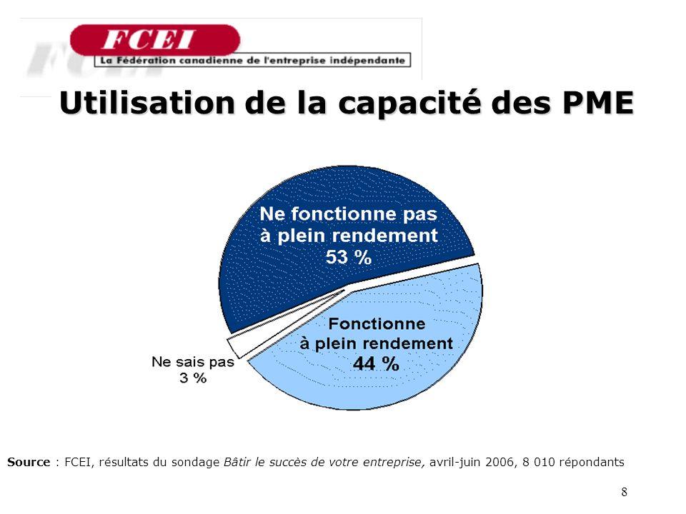 8 Utilisation de la capacité des PME Source : FCEI, résultats du sondage Bâtir le succès de votre entreprise, avril-juin 2006, 8 010 répondants
