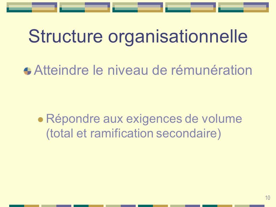 10 Structure organisationnelle Atteindre le niveau de rémunération Répondre aux exigences de volume (total et ramification secondaire)