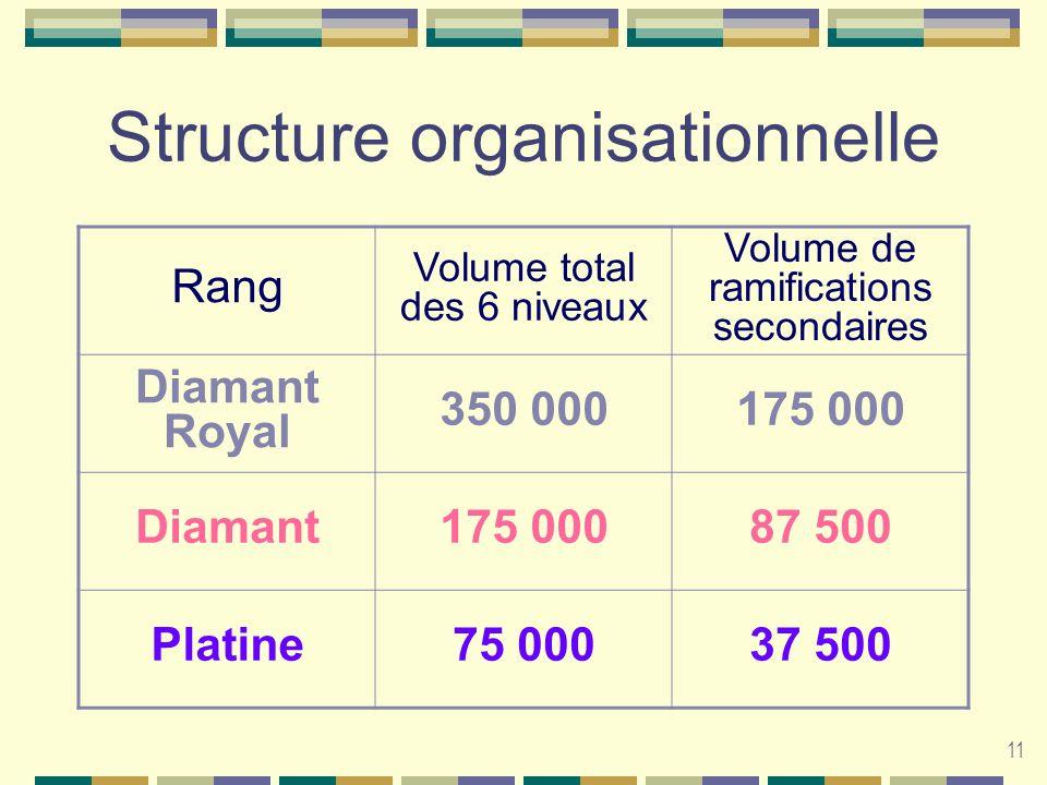 11 Structure organisationnelle Rang Volume total des 6 niveaux Volume de ramifications secondaires Diamant Royal 350 000175 000 Diamant175 00087 500 P