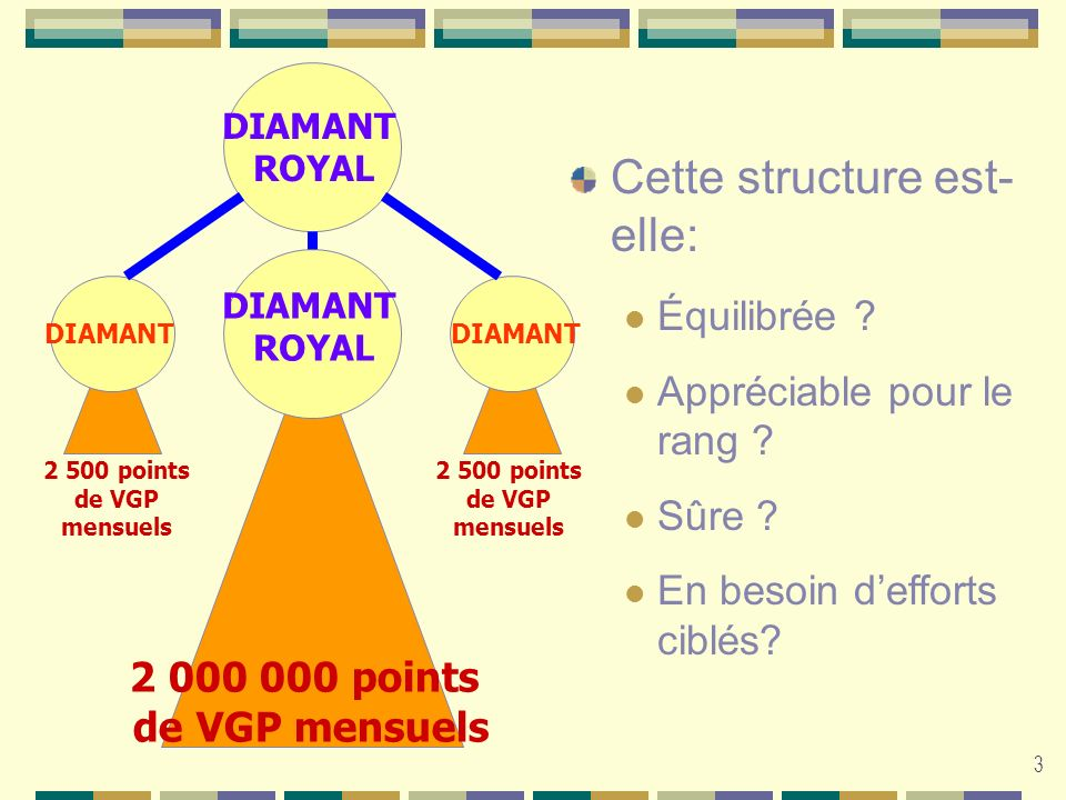 3 2 000 000 points de VGP mensuels 2 500 points de VGP mensuels DIAMANT ROYAL DIAMANT ROYAL DIAMANT Cette structure est- elle: Équilibrée ? Appréciabl