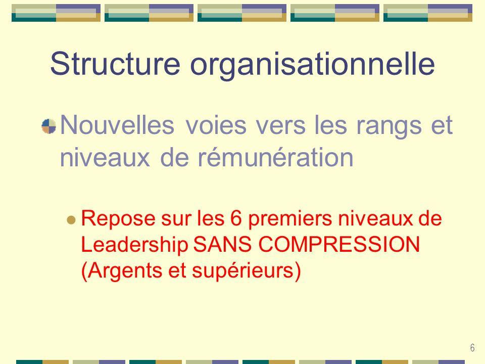 6 Structure organisationnelle Nouvelles voies vers les rangs et niveaux de rémunération Repose sur les 6 premiers niveaux de Leadership SANS COMPRESSI