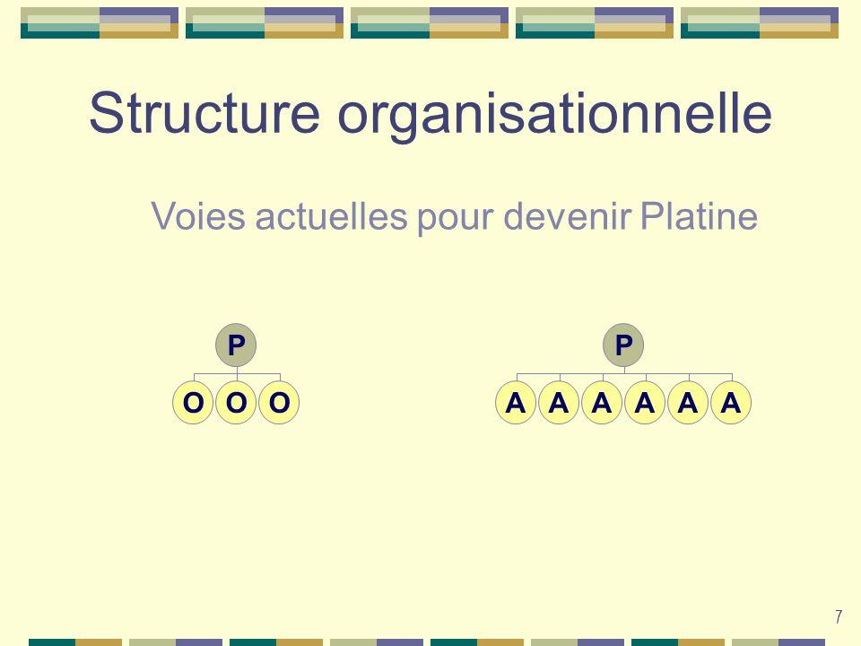 7 Structure organisationnelle P OOO P AAAAAA Voies actuelles pour devenir Platine