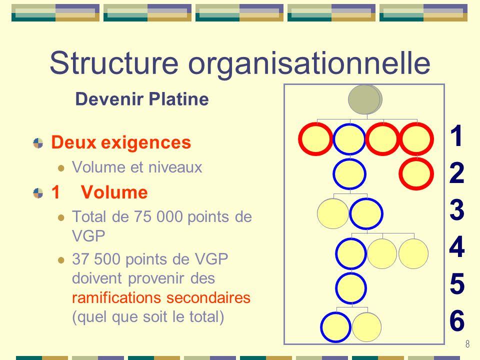 8 Structure organisationnelle Deux exigences Volume et niveaux 1Volume Total de 75 000 points de VGP 37 500 points de VGP doivent provenir des ramific
