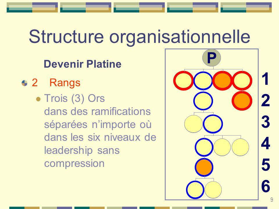 9 Structure organisationnelle 2Rangs Trois (3) Ors dans des ramifications séparées nimporte où dans les six niveaux de leadership sans compression 123