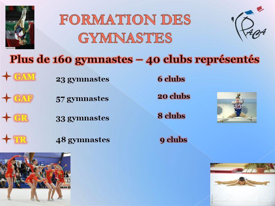 23 gymnastes 57 gymnastes 33 gymnastes 48 gymnastes