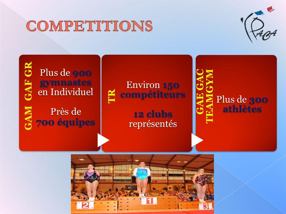 GAM GAF GR Plus de 900 gymnastes en Individuel Près de 700 équipes TR Environ 150 compétiteurs 12 clubs représentés GAE GAC TEAMGYM Plus de 300 athlèt