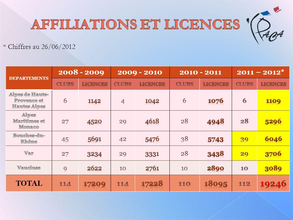 DEPARTEMENTS 2008 - 20092009 - 20102010 - 20112011 – 2012* TOTAL * Chiffres au 26/06/2012