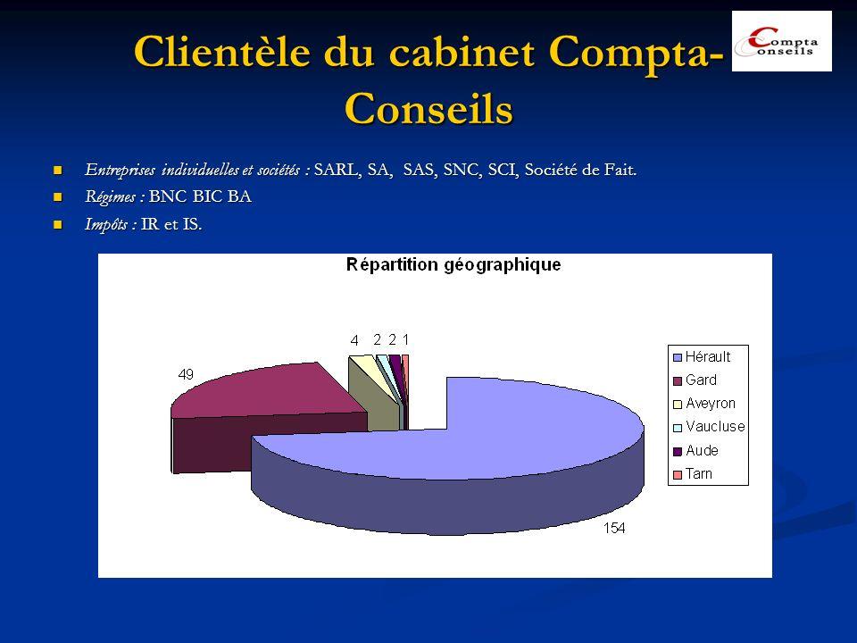 Clientèle du cabinet Compta- Conseils Entreprises individuelles et sociétés : SARL, SA, SAS, SNC, SCI, Société de Fait. Entreprises individuelles et s