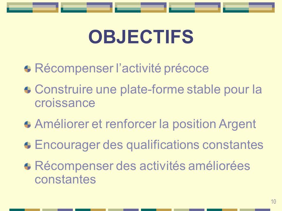 10 OBJECTIFS Récompenser lactivité précoce Construire une plate-forme stable pour la croissance Améliorer et renforcer la position Argent Encourager d