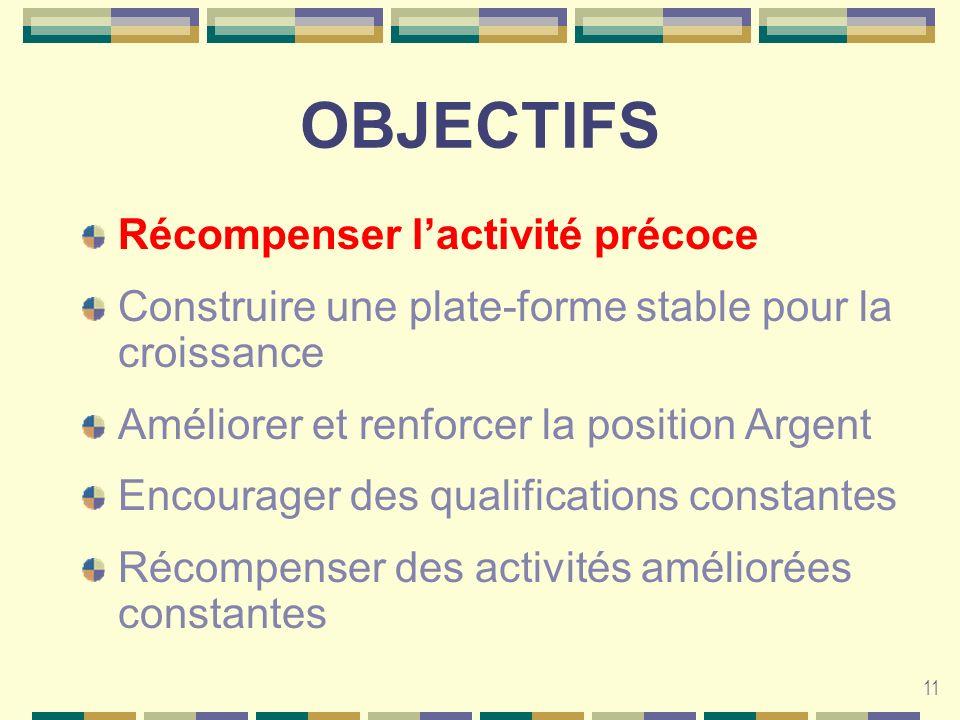 11 OBJECTIFS Récompenser lactivité précoce Construire une plate-forme stable pour la croissance Améliorer et renforcer la position Argent Encourager d