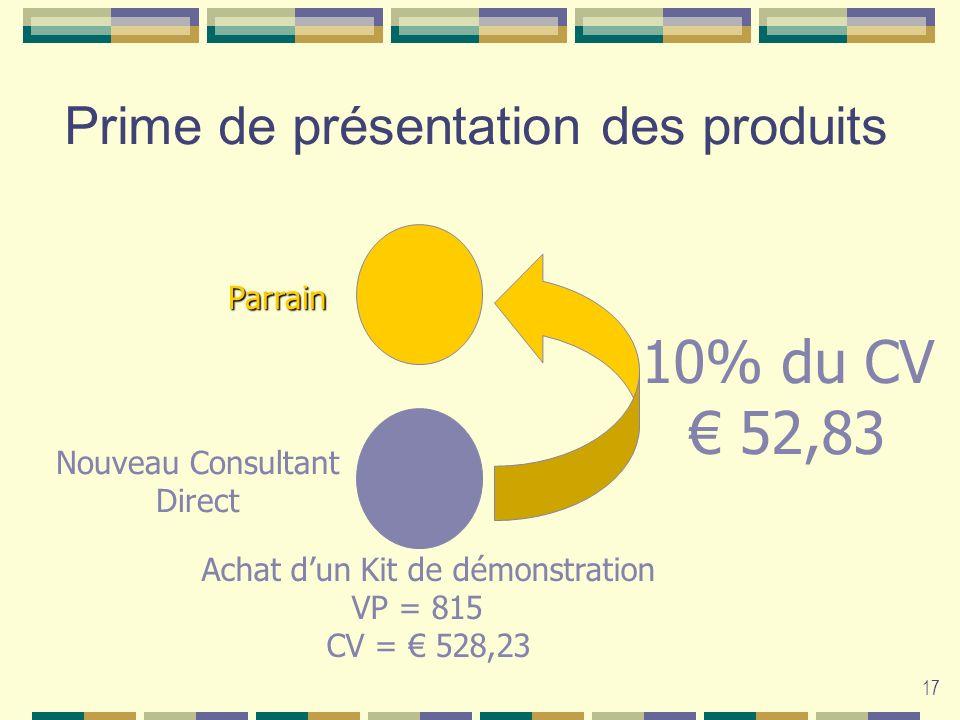 17 Prime de présentation des produits Nouveau Consultant Direct 10% du CV 52,83 Parrain Achat dun Kit de démonstration VP = 815 CV = 528,23