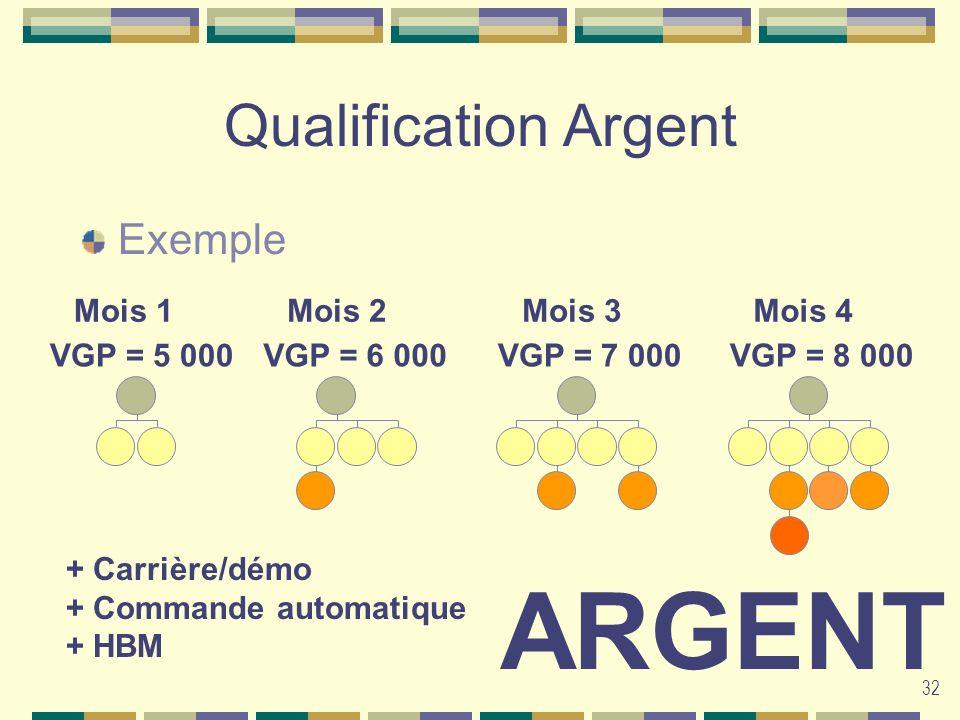 32 Qualification Argent Exemple Mois 1Mois 3Mois 4Mois 2 VGP = 5 000VGP = 8 000VGP = 7 000VGP = 6 000 ARGENT + Carrière/démo + Commande automatique +