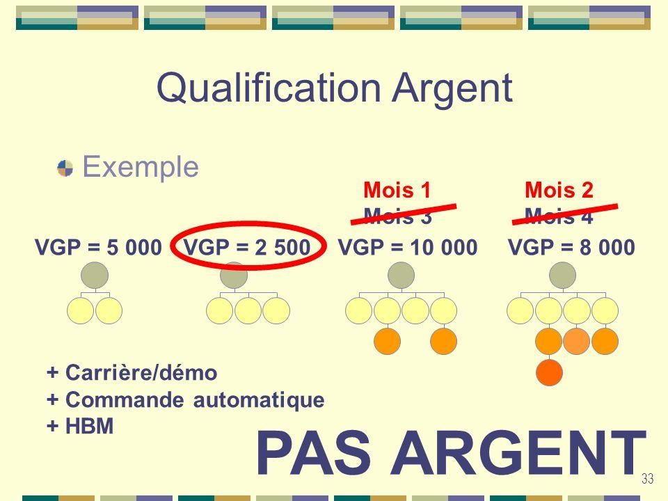33 Qualification Argent Exemple Mois 1Mois 3Mois 4Mois 2 VGP = 5 000VGP = 8 000VGP = 10 000VGP = 2 500 PAS ARGENT + Carrière/démo + Commande automatiq
