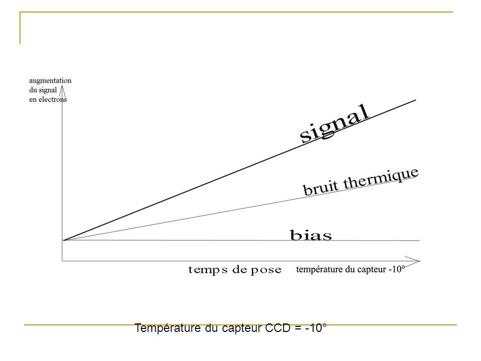 Température du capteur CCD = -10°