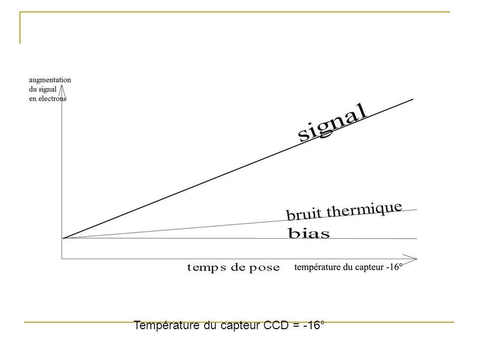 Température du capteur CCD = -16°
