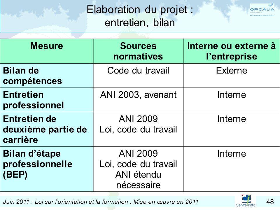 Juin 2011 : Loi sur lorientation et la formation : Mise en œuvre en 2011 48 Elaboration du projet : entretien, bilan MesureSources normatives Interne