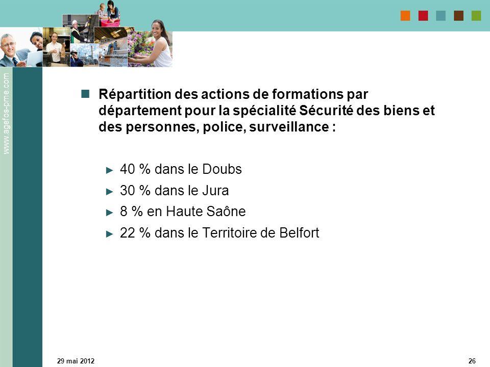 www.agefos-pme.com 29 mai 201226 Répartition des actions de formations par département pour la spécialité Sécurité des biens et des personnes, police, surveillance : 40 % dans le Doubs 30 % dans le Jura 8 % en Haute Saône 22 % dans le Territoire de Belfort